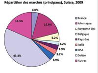 Répartition des marchés principaux, Suisse, 2009