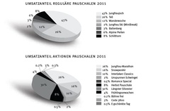 Berichte & Statistiken